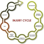 injury